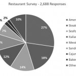 Survey of residents reveal interesting results