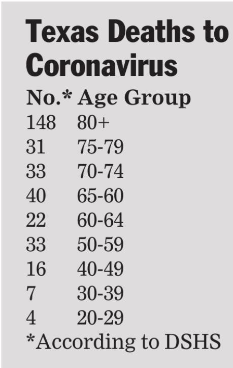 Coronavirus trend shows progress in Ellis Co.